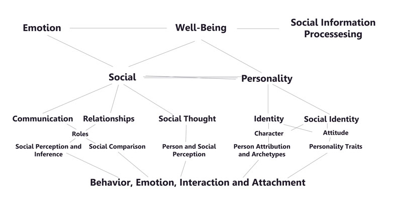 theories of personality overview and analysis Personality theory analysis name institution of affiliation date personality theory analysis psychologists view personality as the blend of physiognomies that make a person unique (feist et al, 2017).