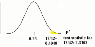 Normal distribution graph of the proportion of fleas killed by the new shampoo with values of 0.25 and 0.4048 on the x-axis. A vertical upward line extends from 0.4048 to the curve and the area to the left of this is shaded in. The test statistic of the sample proportion is listed.