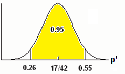 Normal distribution graph of the proportion of fleas killed by the new shampoo with values of 0.26, 17/42, and 0.55 on the x-axis. A vertical upward line extends from 0.26 and 0.55. The area between these two points is equal to 0.95.