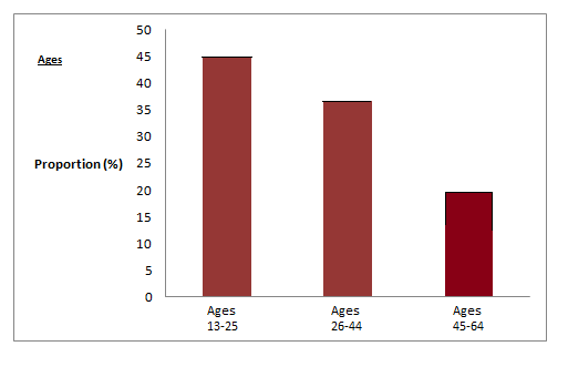 A bar graph showing age groups on the x-axis and percentages of Facebook users on the y-axis.