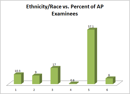 A bar graph showing race and ethnicity on the x-axis and percentages of AP examinees on the y-axis.