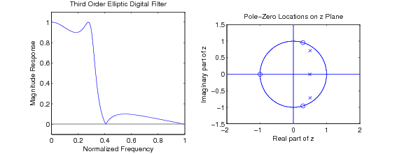 Pole zero locations for iir filters by openstax page 33 pole zero locations for iir filters ccuart Image collections