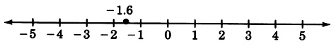 A number line with arrows on each end, labeled from negative five to five in increments of one. There is a closed circle at a point between negative two and negative one, labeled as negative one point six.
