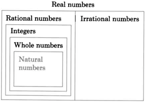 A rectangle labeled as Real numbers is divided into two parts, labeled as Rational numbers, and Irrational numbers, respectively. The part labeled as Rational number has three more rectangles placed one inside the other. These rectangles are labeled: the outermost as integers, the innermost as natural numbers, and the middle one as whole numbers. This illustrates that all real numbers are primarily classified as rational and irrational numbers.  And that all the natural numbers are whole numbers, all the whole numbers are integers, and all the integers are rational numbers. But the vice versa is not true.