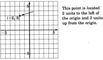 A point with coordinates negative two, three plotted on rectangular coordinate system with the text message 'This point is located two units to the left of the origin and three units up from the origin.' written in the outer area of the plane.