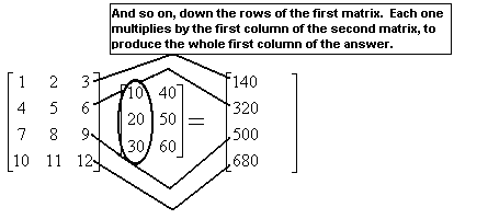 A picture showing the following steps in multiplying matrices.