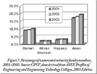 Percentages of women and minority faculty members, 2001-2003: women range between 9-10%; African-American 2%; Hispanic 3%; Asian 15-20%