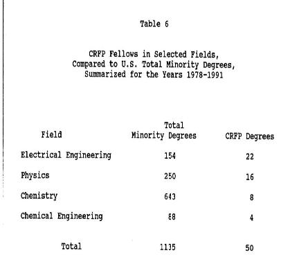 CRFP Fellows compared to U.S. total minority degrees. Electrical Engineering 22:154, Physics 16:150, Chemistry 8:643, Chemical Engineering 4:88, Total 50:1135