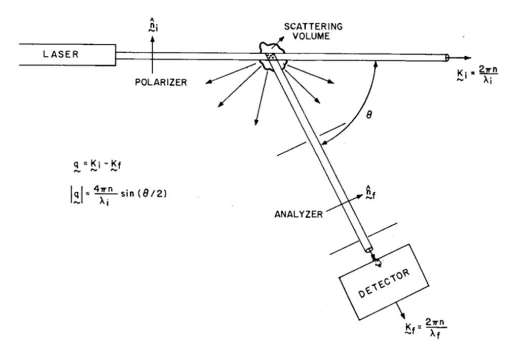 A Schematic Representation Of The Light Scattering Experiment. B. J. Berne  And R. Pecora, Dynamic Light Scattering: With Applications To Chemistry,  Biology, ...