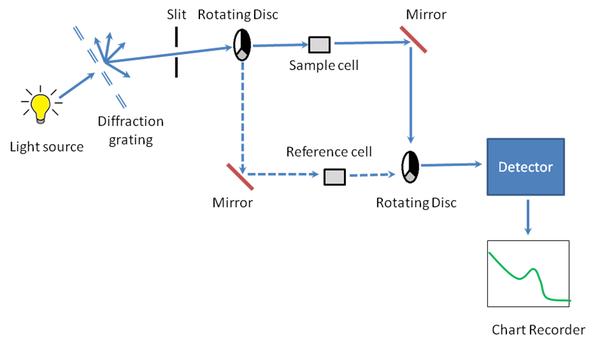 uv visible spectroscopy instrumentation pdf