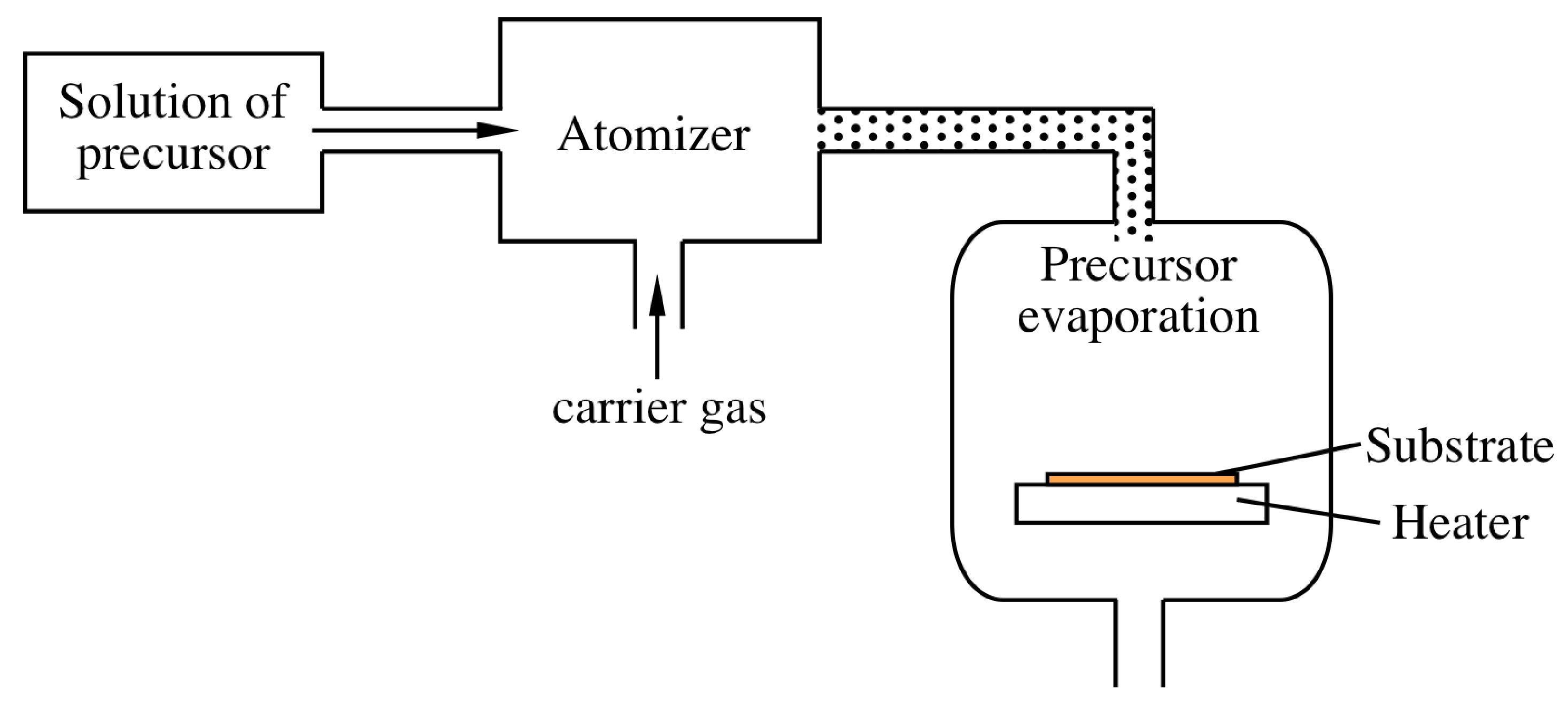 Thermal Cvd Reactors Chemical Vapor Deposition By