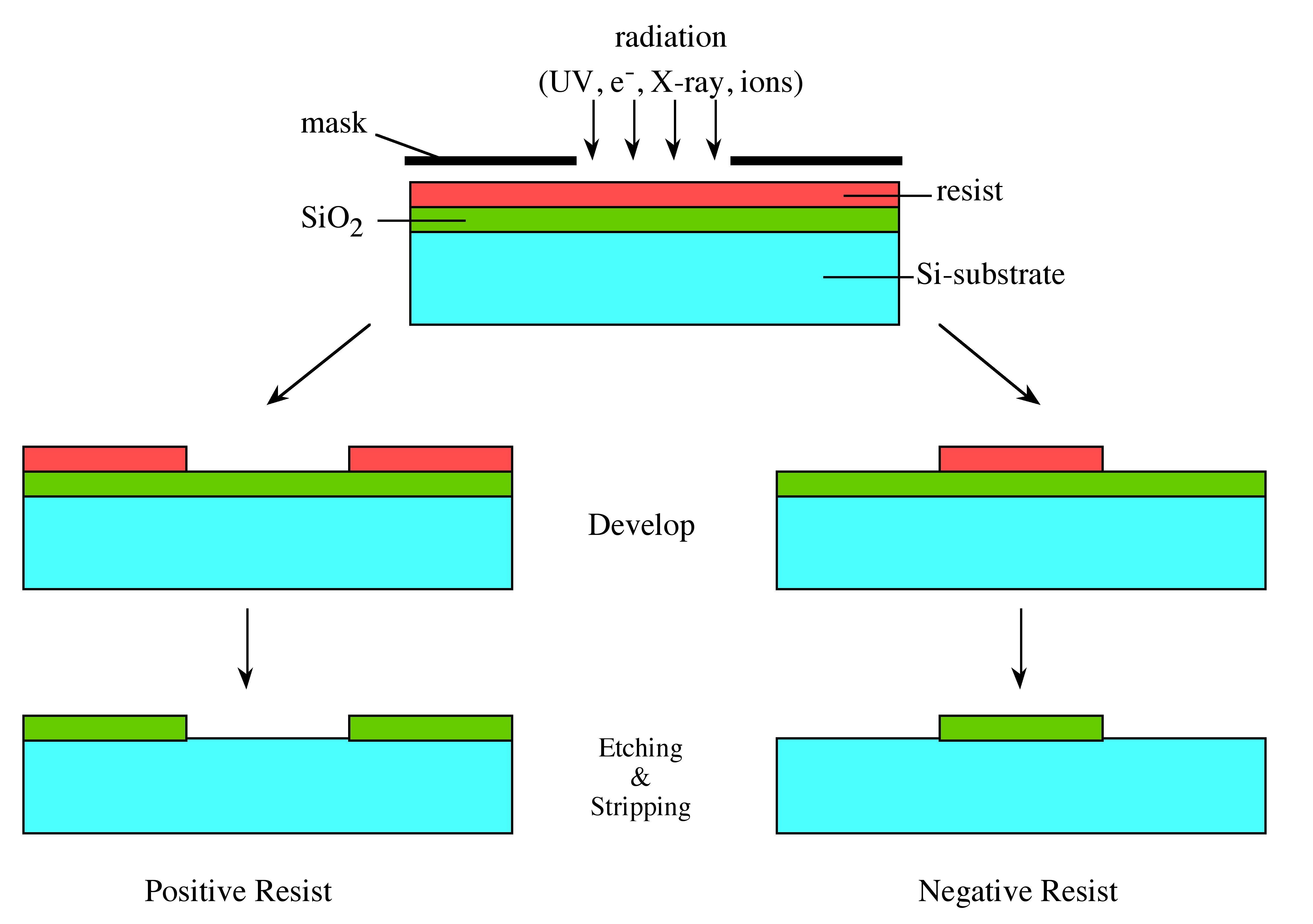 comparison of positive and negative photoresists by openstax page 3