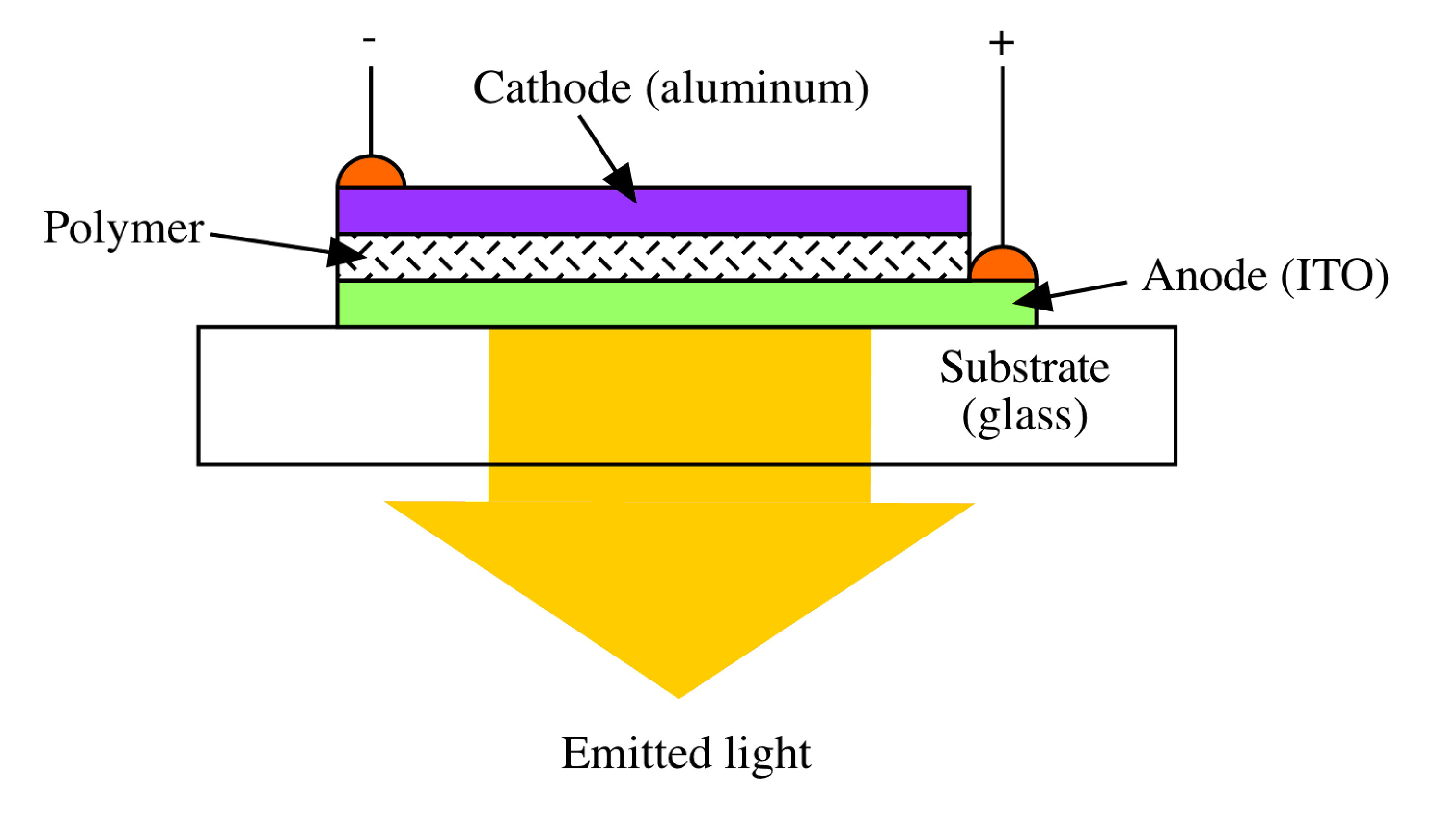 Introduction Polymer Light Emitting Diodes By Openstax Led Circuit Symbol Device Physics And Materials Science Of Leds