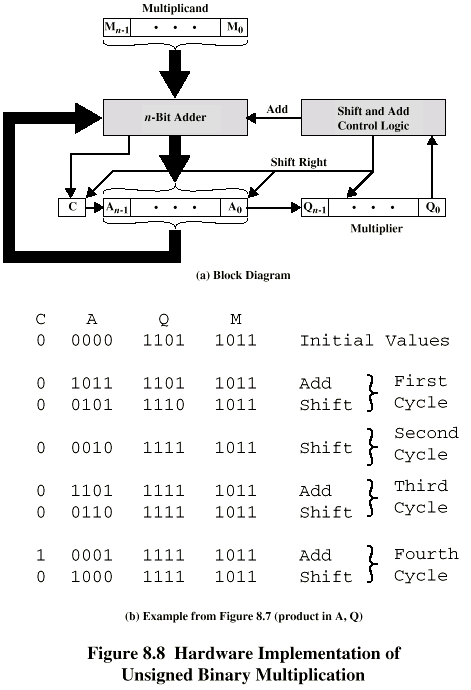 Flowchart For Unsigned Binary Multiplication  By Openstax