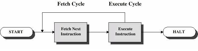 Figure 3 Basic Instruction Cycle