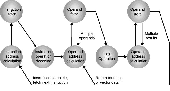Computer architecture: top-level view of computer organization voer.