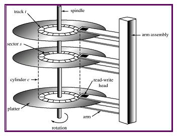 Image result for hard disk internal structure