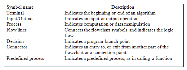 Flowchart Symbols Introduction To Computers And Programming By