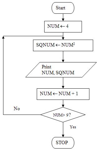 flowchart symbols  introduction to computers and ladder diagram programming symbols programming block diagram symbols