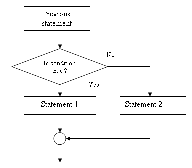 flowchart of statement - Flowchart For If Else Statement