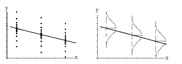 A downward sloping regression line is shown with the y values normally distributed about the line with equal standard deviations for each x value. For each x value, the mean of the y values lies on the regression line. More y values lie near the line than are scattered further away from the line.