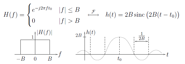 This figure contains two graphs and one equation. The equation reads H(f) = e^-j2πft_0, if |f| less than or equal to B, and 0 if |f| greater than B, then an arrow pointing in both directions, labeled F. To the right of the arrow is the equation h(t) = 2Bsinc(2B(t - t_0)). The first graph plots a horizontal axis f and vertical axis H(f). The graph contains a rectangle, with its base on the horizontal axis from -B to B, with a height of 1. The second graph plots a horizontal axis t and vertical axis h(t). There is a wave on this graph, with one large peak in the middle reaching 2B, at a horizontal value t_0. The peak decreases to a smaller wave, and the width of half of the wave is 1/2B.