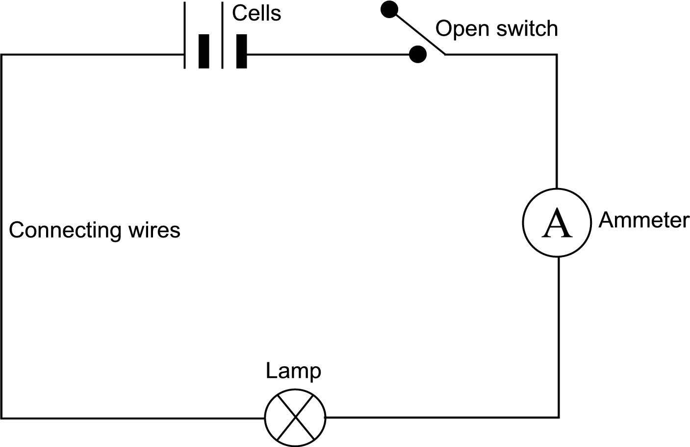 A Light Bulb Circuit Diagram With Labeled Parts Of A Closed With ...