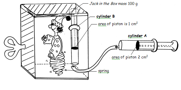 calculate the mechanical advantage of a hydraulic system