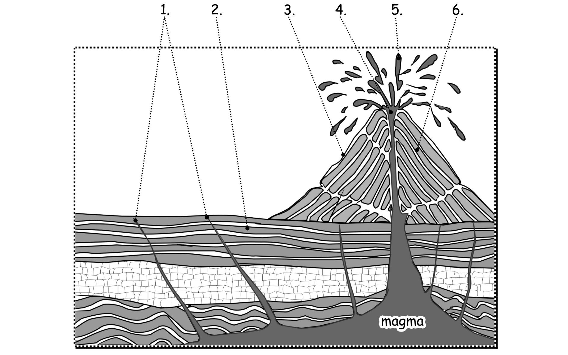 Rock Formations Diagram