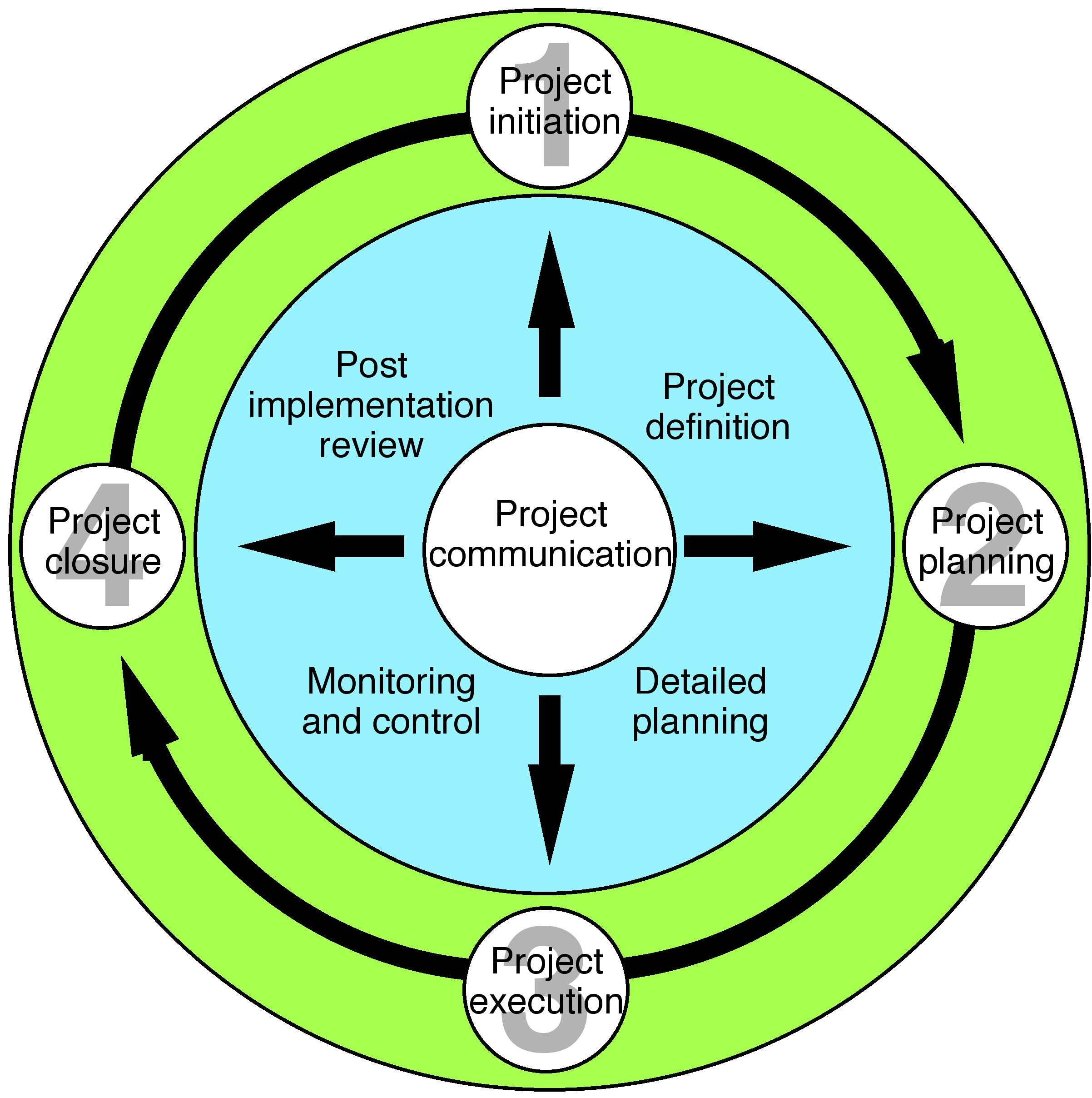 Initiation Phase, The Project Life Cycle, By OpenStax
