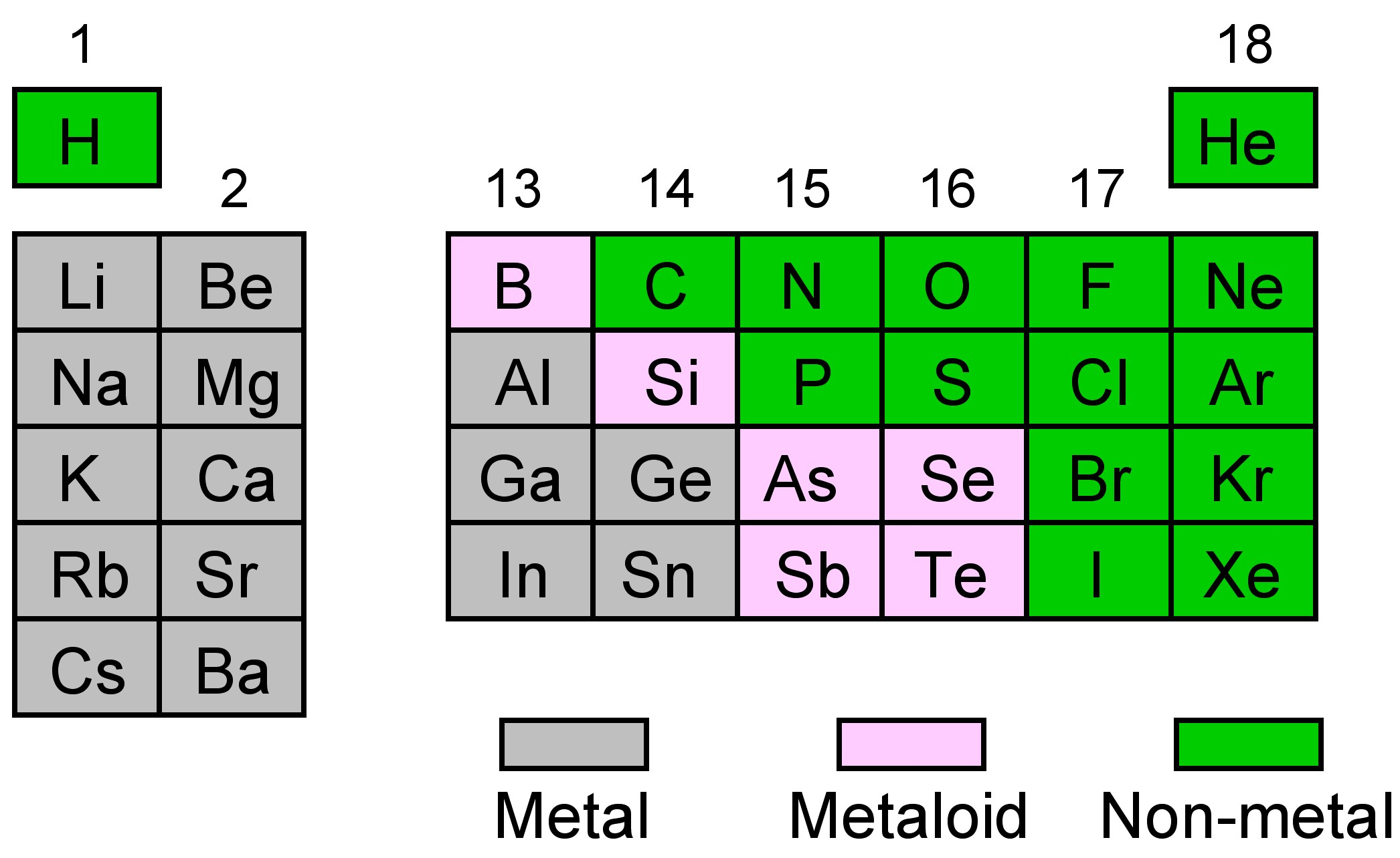periodic trends for the main group elements - Periodic Table Of Elements Definition