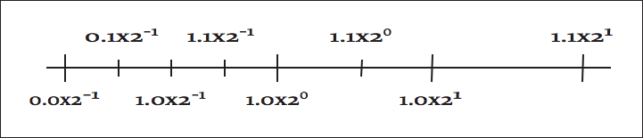 This figure is a horizontal line with labeled hash-marks at various distances From left to right, the hash marks read 0.0 times 2^-1, 0.1 times 2^-1, 1.0 times 2^-1, 1.1 times 2^-1, 1.0 times 2^0, 1.1 times 2^0, 1.0 times 2^1, and 1.1 times 2^1.