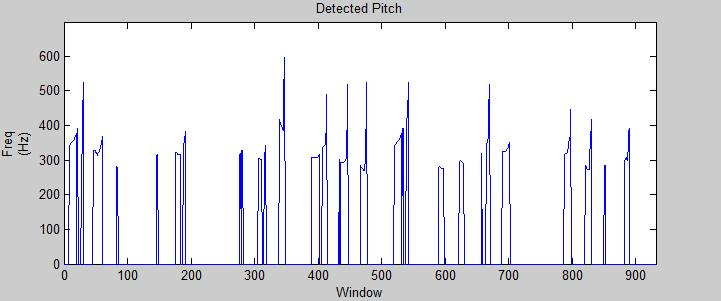 Plot of frequency per window
