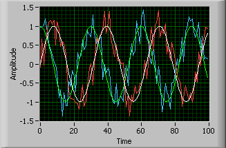 A waveform chart with two simultaneously occurring sine waves. There are also noisy waves overlaid on top of the smoth sine waves labeled in blue and red.