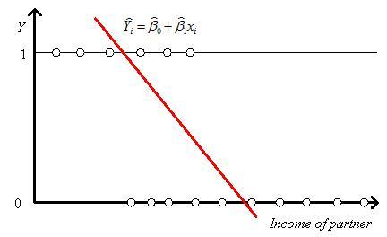 Linear representation of a discrete dependent variable