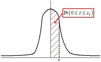 Picture of the Normal distribution.