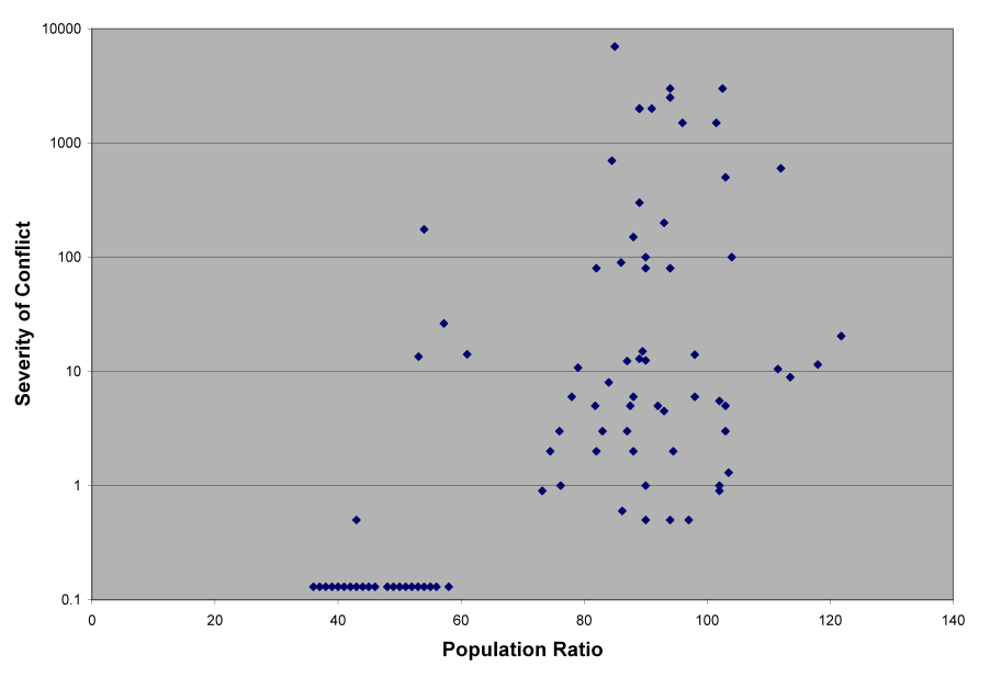 severity of conflict on the vertical axis, and population ratio on the horizontal axis. A scatterplot.