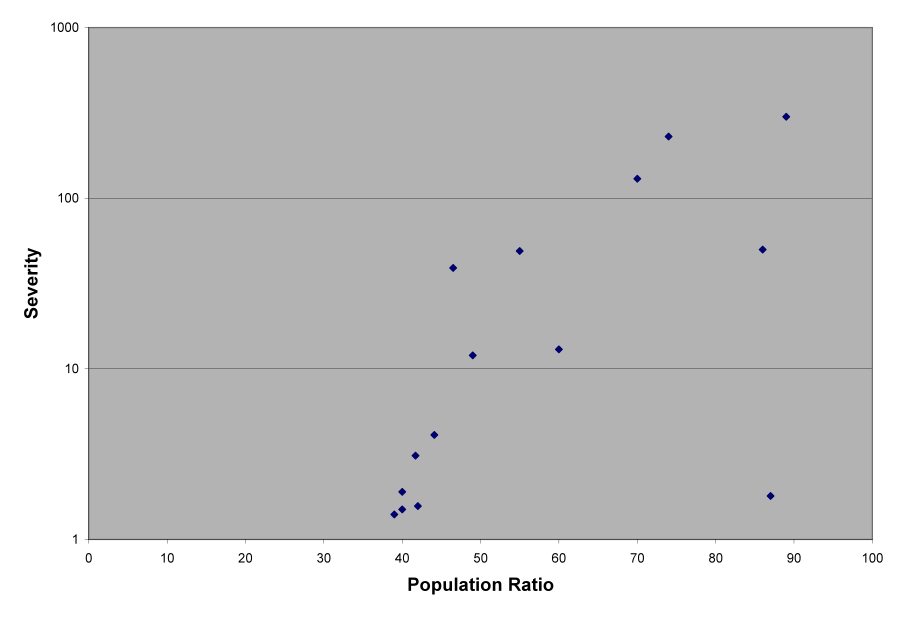 severity on the vertical axis, and population ratio on the horizontal axis. A scatterplot.