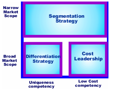 Thre boxes. Two small boxes on the bottom, labeled from left to right, differentiation strategy and cost leadership. Above the boxes is a larger box the width of the combination of the two lower boxes. This box is labeled segmentation strategy. Below the differentiation strategy box is the label, uniqueness competency. Below cost leadership is the label, low cost competency. To the left of the smaller boxes is the label, broad market scope. To the left of the segmentation strategy box is the label, narrow market scope.