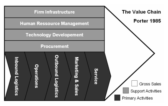 The value chain. Four grey boxes, labeled from top to bottom, firm infrastructure, human resource management, technology development, and procurement. These boxes are classified as support activities. Below them are five black boxes, labeled from left to right, inbound logistics, operations, outbound logistics, marketing and sales, and service. These boxes are classified as primary activities. Behind the shapes is a triangular backdrop, classified as gross sales.