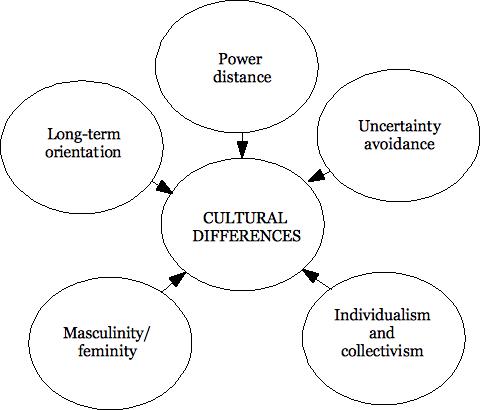 cultural dimensions 2 essay Understanding cultures & people with hofstede dimensions understanding cultures & people with hofstede dimensions 2) the six cultural dimensions.