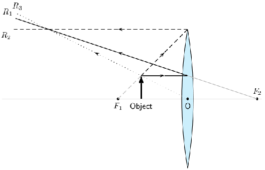 the thin lens equation and magnification by openstax  page