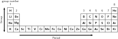 The arrangement of atoms in the periodic table by openstax page 24 a simplified diagram showing part of the periodic table urtaz Images