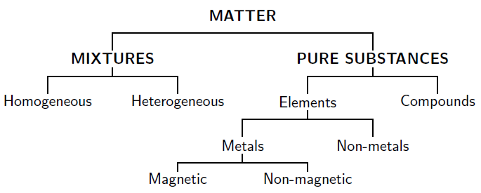 Summary Classification of matter By OpenStax – Classification of Matter Worksheet
