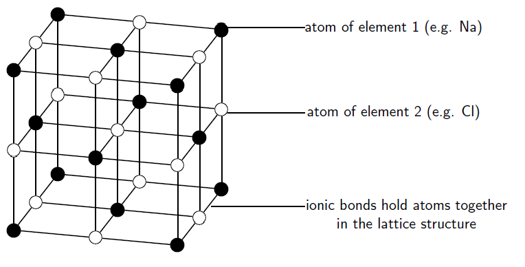 the crystal lattice structure of ionic compounds by