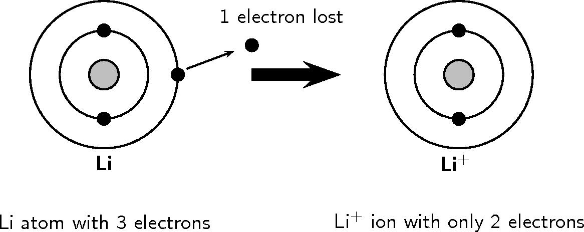 Bohr Diagram Lithium Ion Auto Wiring Diagram Today