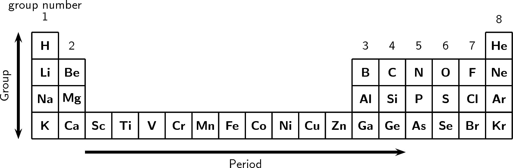 The arrangement of atoms in the periodic table by openstax the arrangement of atoms in the periodic table urtaz Images