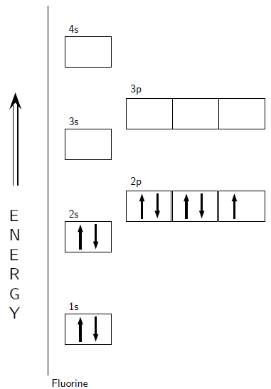 Electron configuration energy levels ace energy electron configuration energy levelsgcse chemistry what are electron ss what is an energy ccuart Images