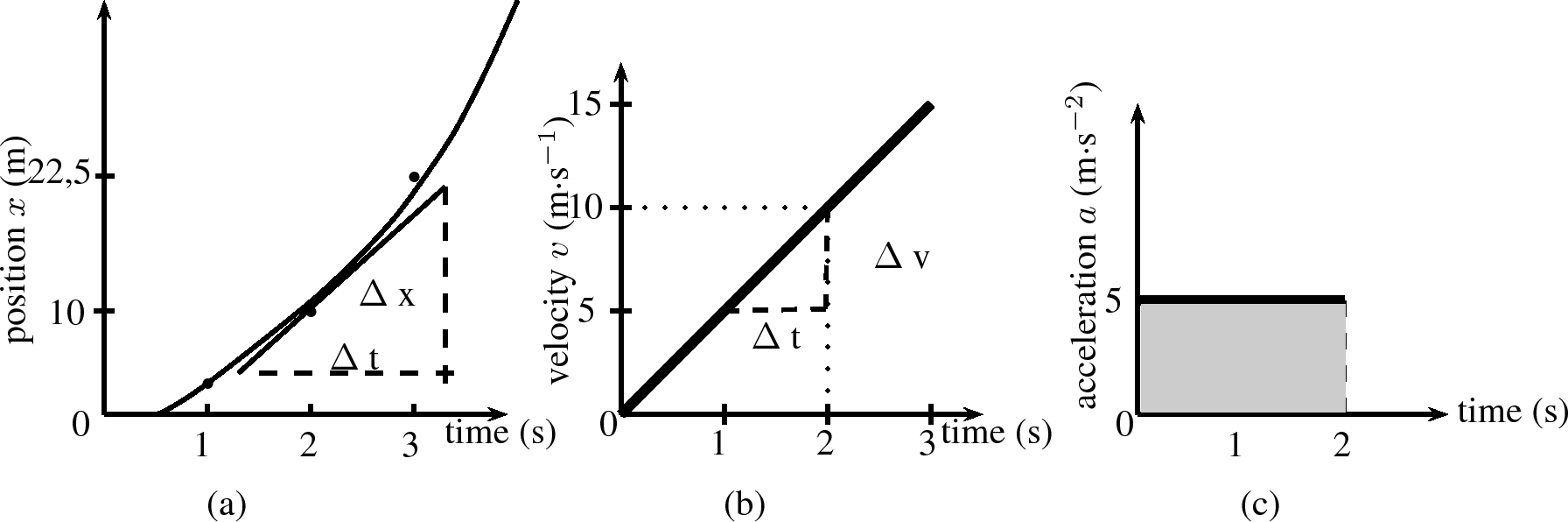 velocity and constant acceleration Constant acceleration is a change in velocity that doesn't vary over a given length of time if a car increases its velocity by 20 mph over the course of a minute, then increases by another 20 mph the next minute, its average acceleration is a constant 20 mph per minute the rate of acceleration due .