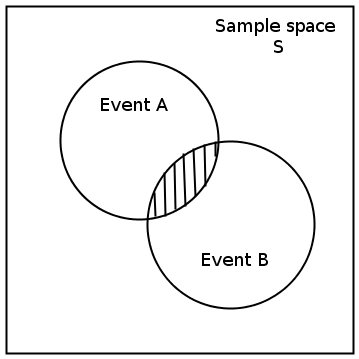 how to draw ts diagram experiment